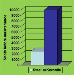 Grafica Keronite