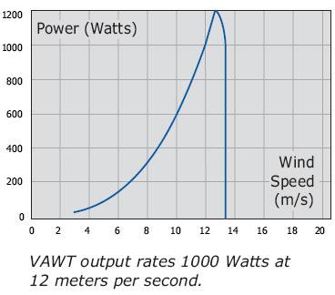 Venco-Twister-1000-graf
