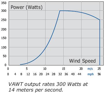 Venco-Twister-300-graf